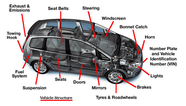 The MOT test is going through some significant changes and here's what you need to know